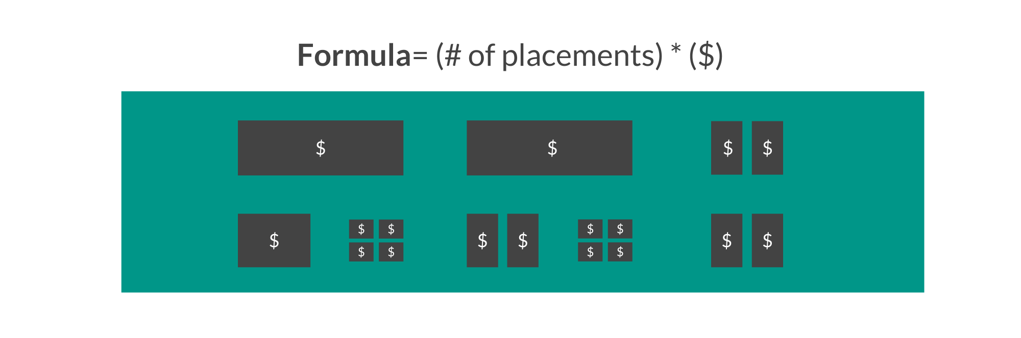 Cost Method using total placements and cost